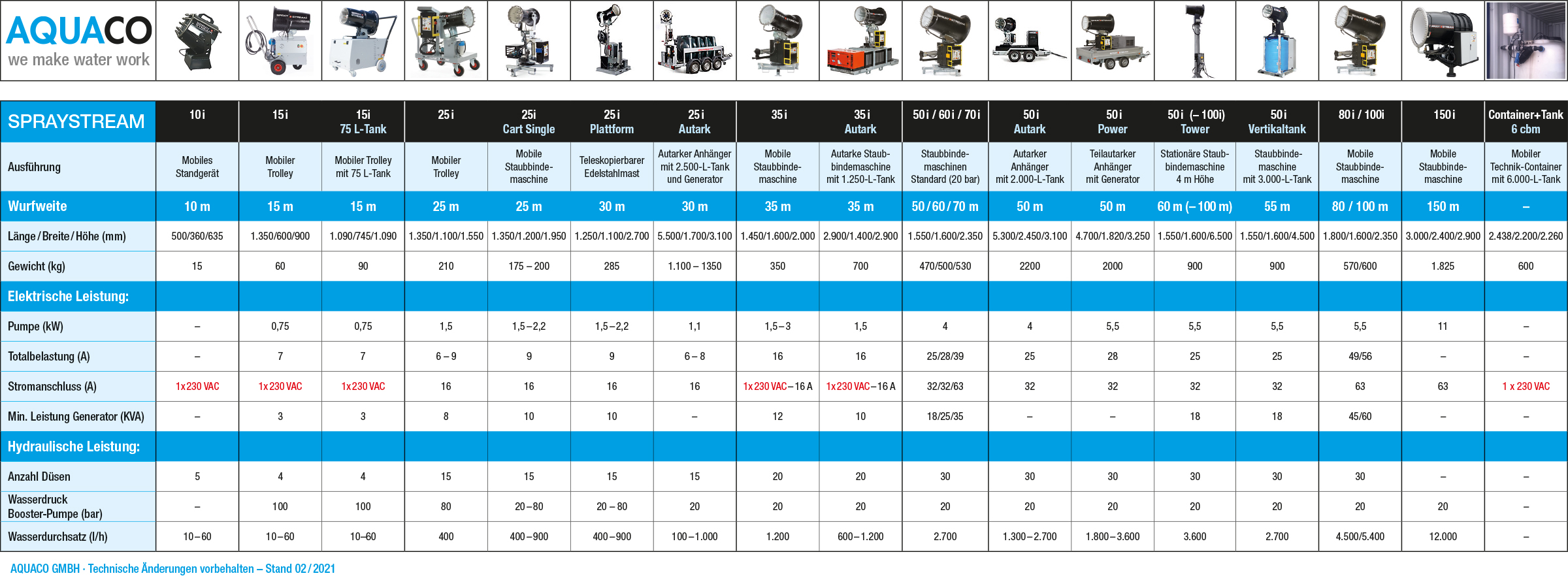 Staubbindemaschinen mieten Maschinentabelle der Spraystream-Staubbindemaschinen von AQUACO